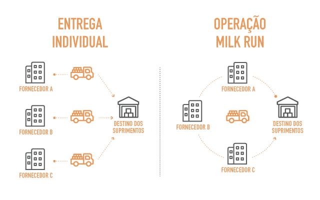 Milk Run: fluxo